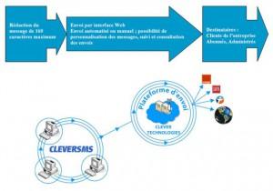 WEB SMS : envoi de SMS par le WEB avec CLEVERSMS