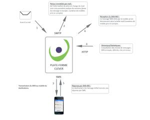 Image sur la transformation de mail en SMS / mailtoSMS