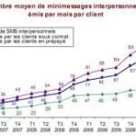 SMS en volume emis par mois